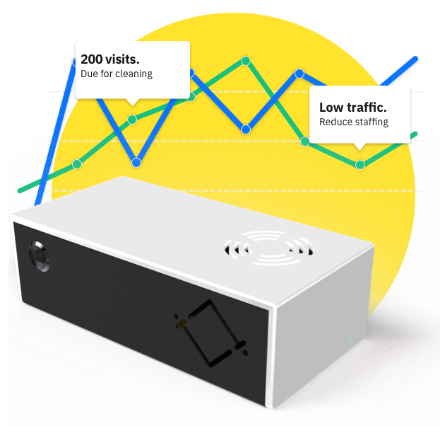 The HoxtonAi device used for people counting and live occupancy data.